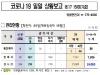 대전,'코로나19'#56-59 확진자 발생