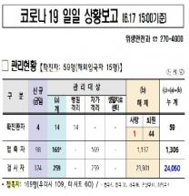 대전,'코로나19'#68 확진자 발생