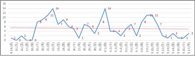 대전 영업시간제한 조치를 9. 19.(토) 해제